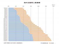 海外在留邦人 海を渡って生活する日本人の数は、この30年間で2倍以上