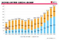 訪日外国人旅行者数・出国日本人数