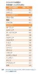 日本の教育への公的支出