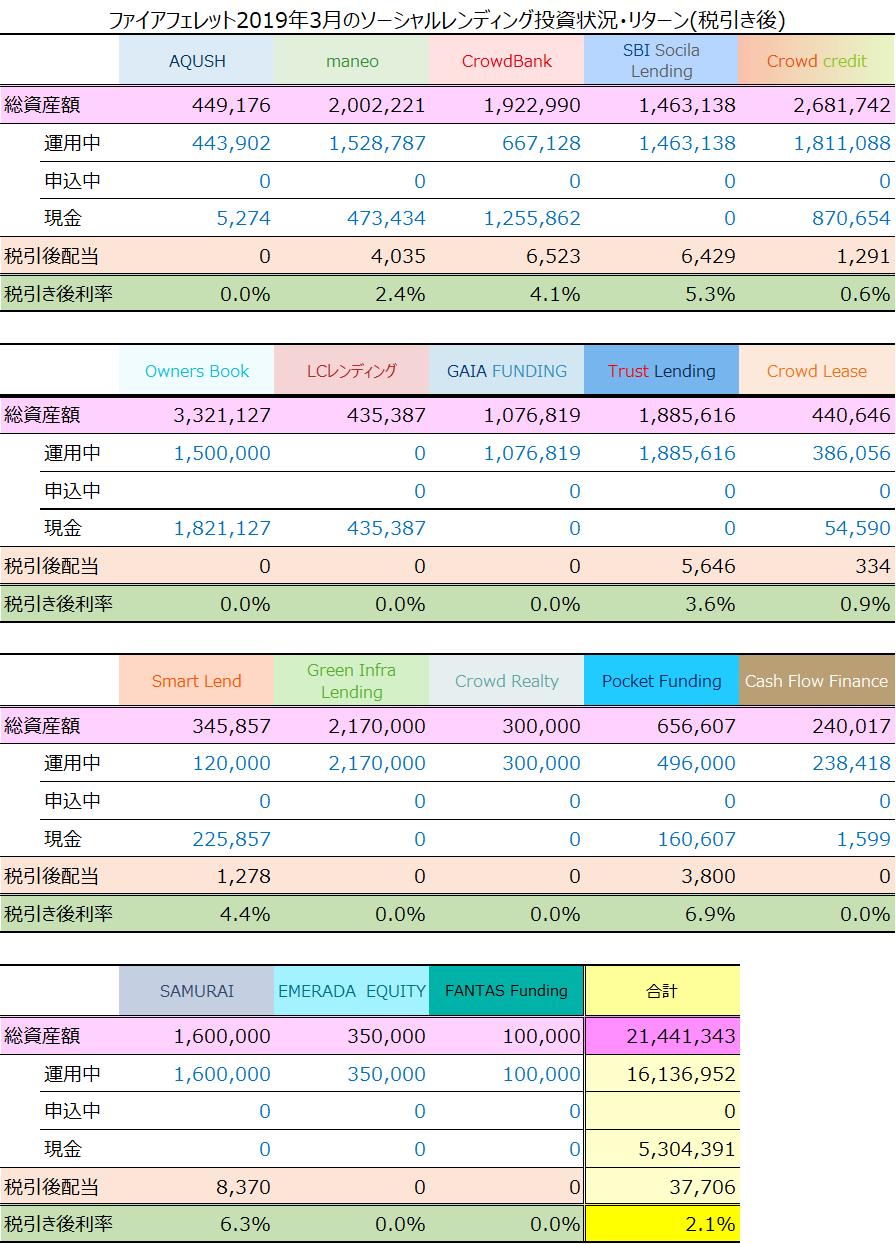ソーシャルレンディング2019年3月期収益