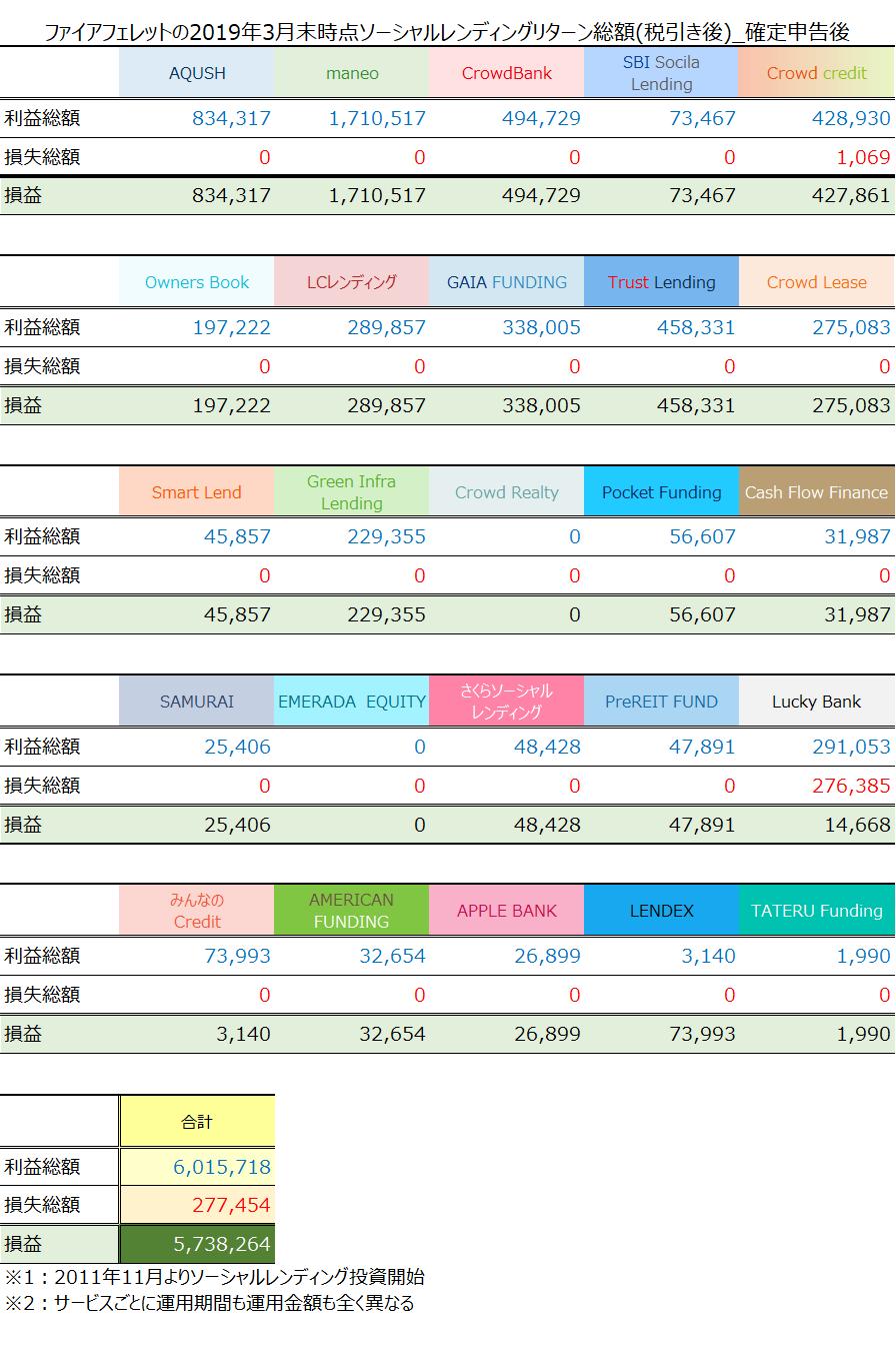 ソーシャルレンディング2019年3月期累計収益