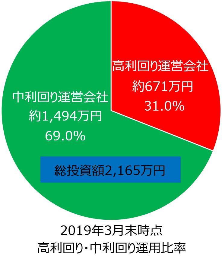 ソーシャルレンディング2019年3月期投資額円グラフ