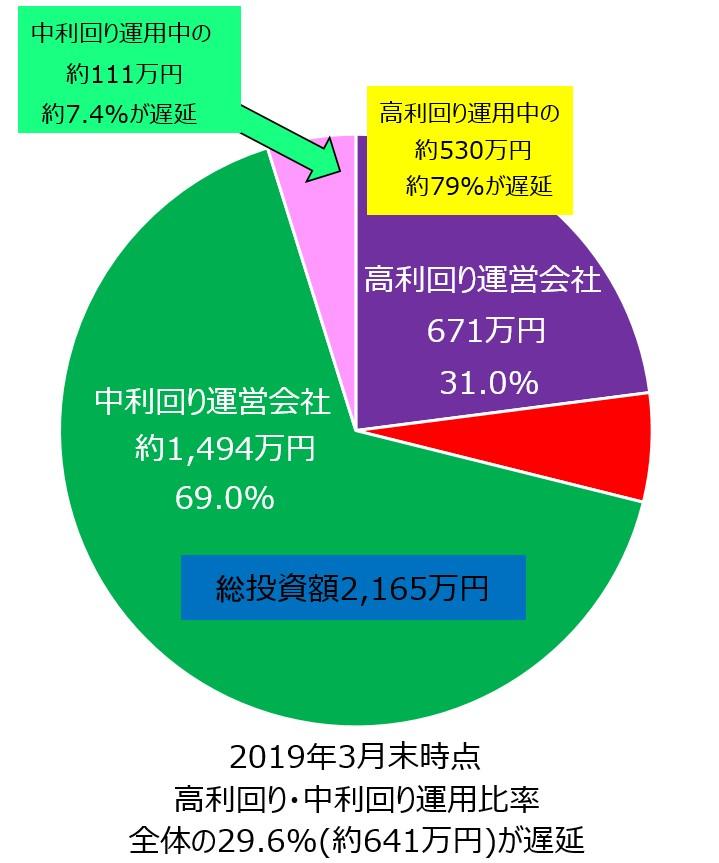 ソーシャルレンディング2019年3月期投遅延額概要概要円グラフ