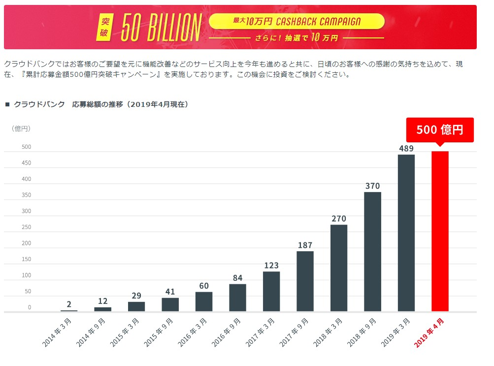 クラウドバンク累計募集額500億円突破!