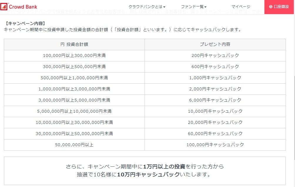 クラウドバンク累計募集額500億円突破!キャンペーン1