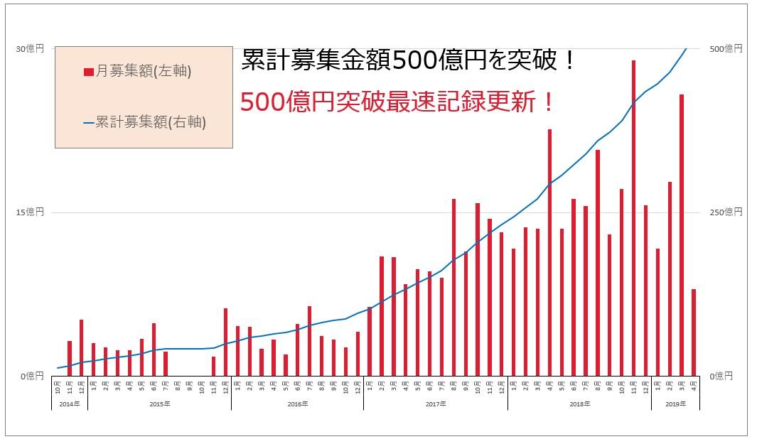 クラウドバンク累計募集額500億円突破!棒グラフ