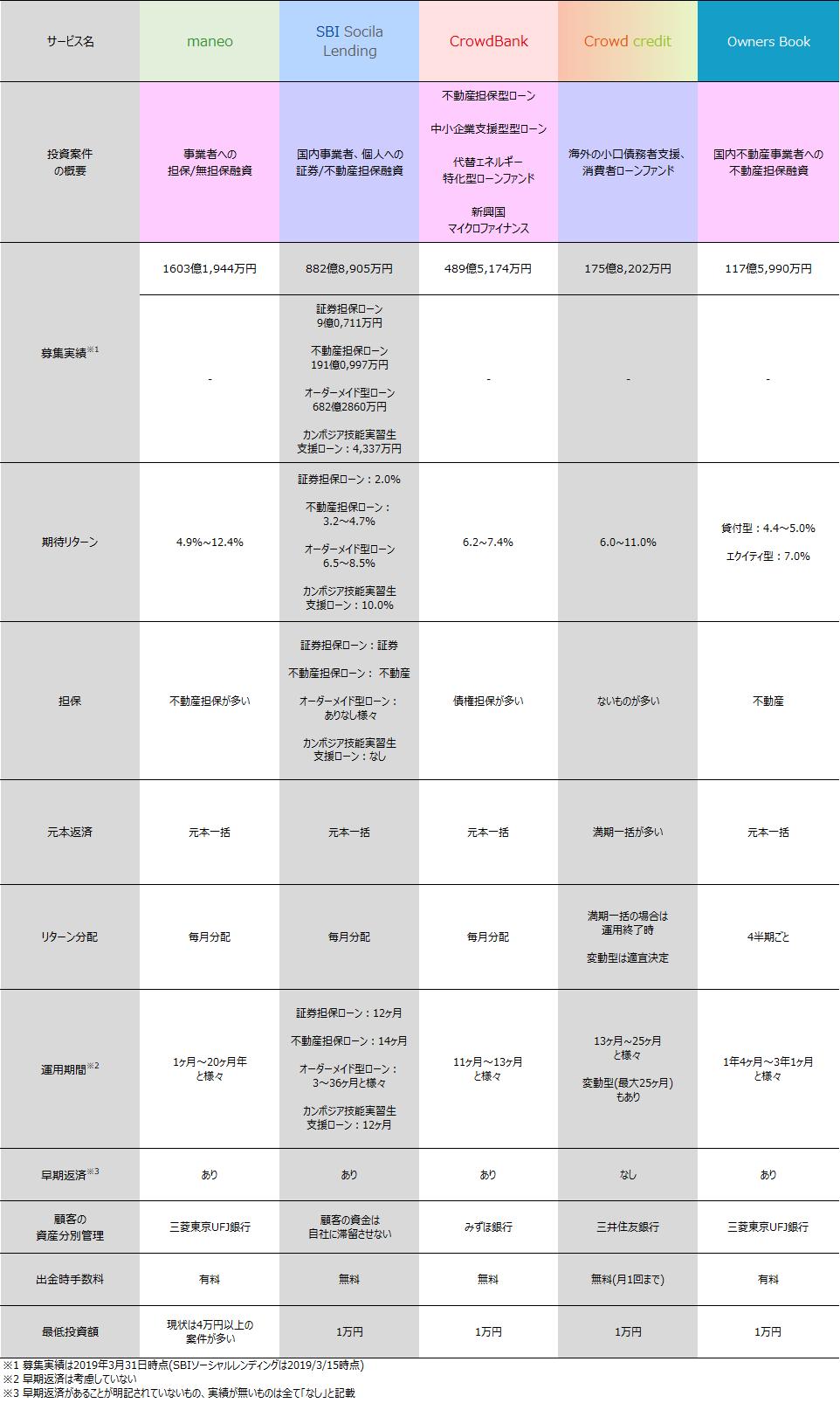 ソーシャルレンディング2018年3月期各社案件比較01