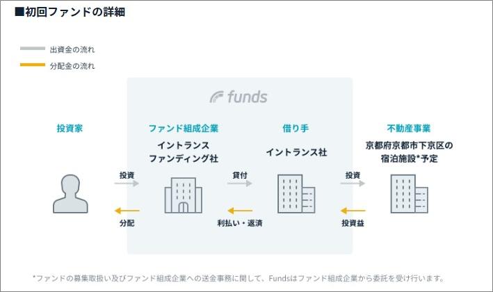 イントランス・バケーションズ 京町家ファンド#1投資スキーム