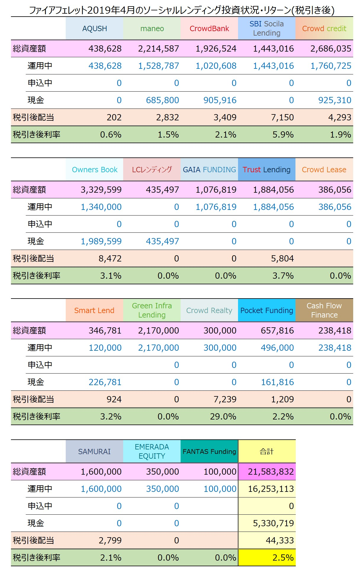 ファイアフェレット2019年4月のソーシャルレンディング投資状況・リターン(税引き後