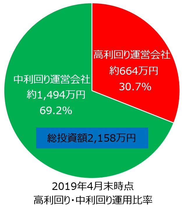 ソーシャルレンディング2019年5月21日投資状況02_円グラフ