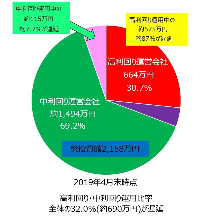 ソーシャルレンディング2019年5月21日投資状況04_円グラフ遅延反映