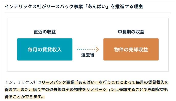 funds_インテリックス_リースバック事業あんばい_収益構造