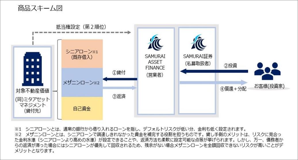 14_SAMURAI_不動産担保商品スキーム