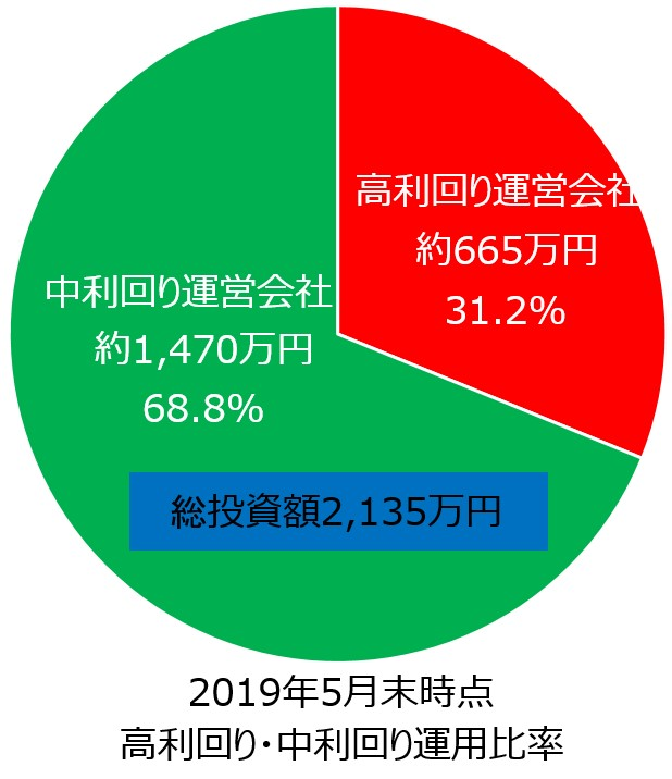 ソーシャルレンディング運用金額円グラフ
