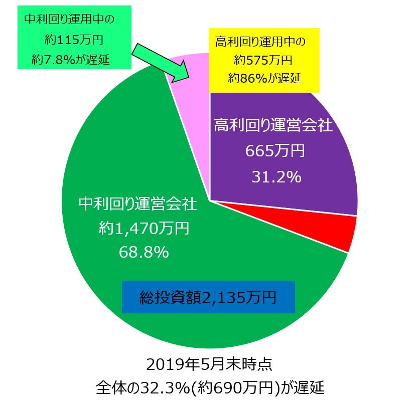 ソーシャルレンディング運用金額円グラフ遅延額