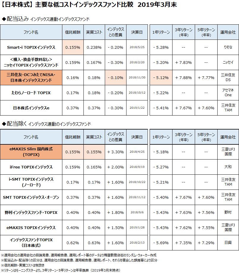 日本株式クラスの主要なインデックスファンドについて、2019年3月末で比較