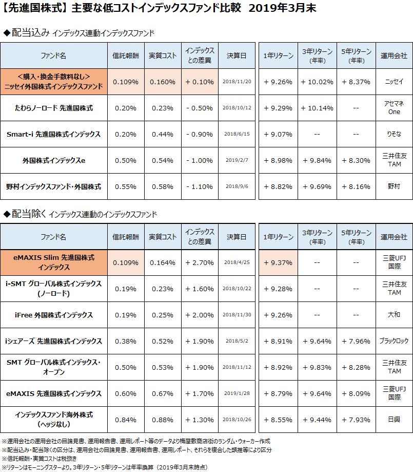 先進国株式クラスの主要なインデックスファンドについて、2019年3月末で比較