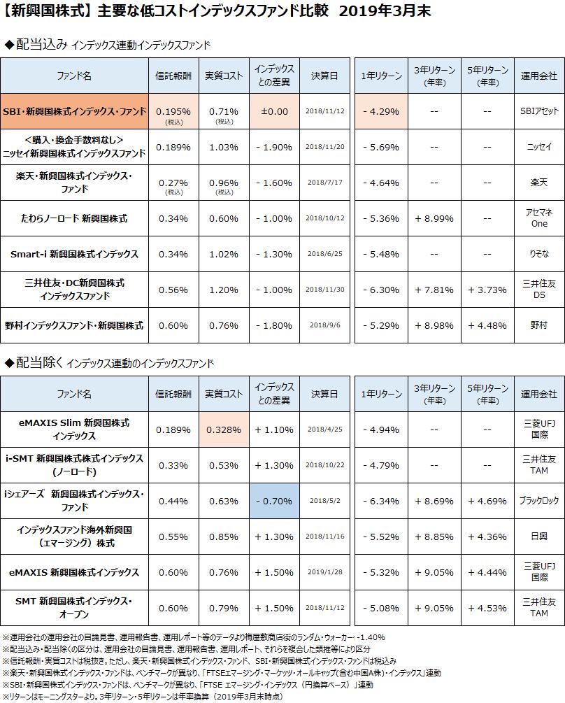 新興国株式クラスの主要なインデックスファンドについて、2019年3月末で比較