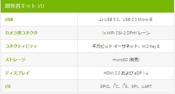 20190507a_NVIDIA Jetson Nano Dev Kit_05