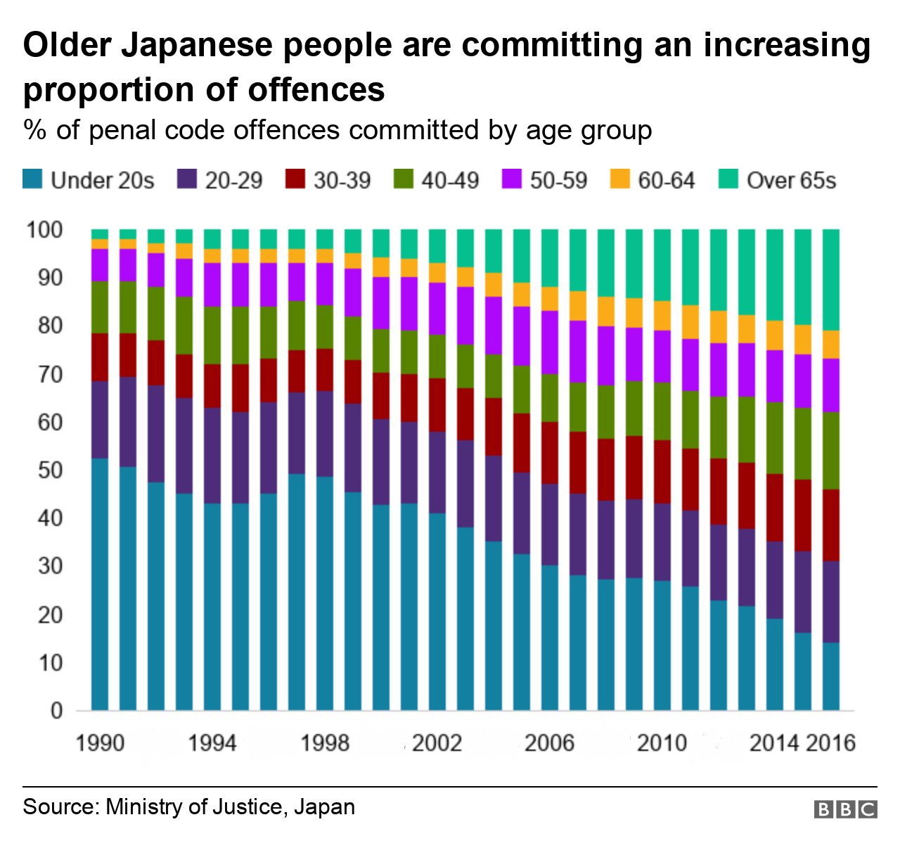 65歳以上の高齢者が起こす犯罪の比率が急上