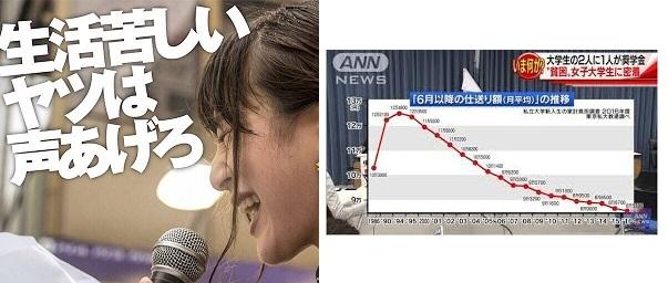 貧困 女子 東京