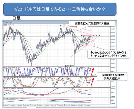 2019_ドル円_0422_2