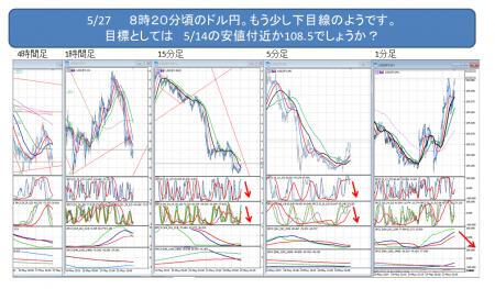 2019_ドル円_0527_3