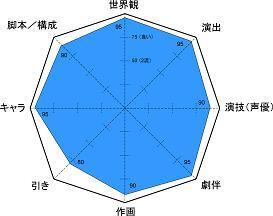 カウボーイビバップ レーダー5