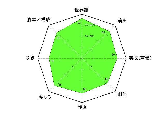 えり子 レーダーチャート