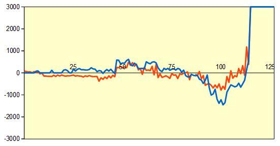 第90期棋聖戦二次予選 久保九段vs藤井七段 形勢評価グラフ