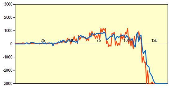 第69回NHK杯1回戦第2局 形勢評価グラフ