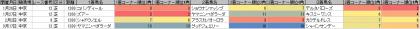 脚質傾向_中京_芝_1200m_20190101~20190317