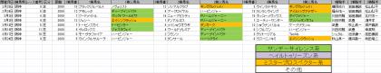 馬場傾向_阪神_芝_2000m_20190101~20190324