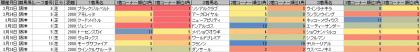 脚質傾向_阪神_芝_2000m_20190101~20190324