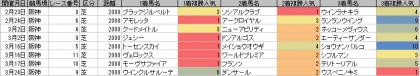 人気傾向_阪神_芝_2000m_20190101~20190324