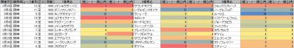 脚質傾向_阪神_芝_1600m_20190101~20190331
