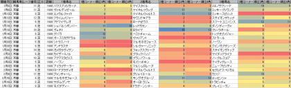 脚質傾向_京都_芝_1600m_20190101~20190414