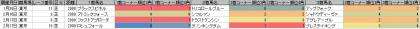 脚質傾向_東京_芝_2000m_20190101~20190414