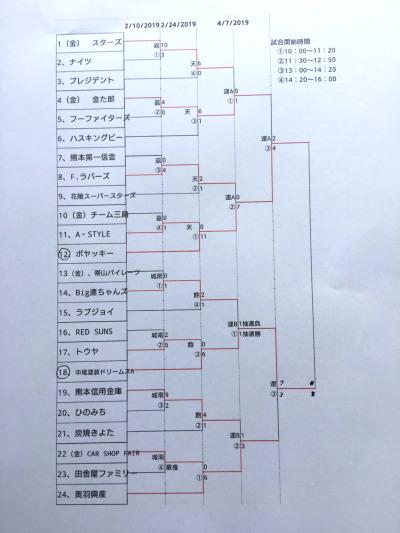 IMG_2799準決、決勝組み合わせ①