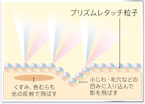 5色の光プリズム効果・塗る美肌アプリ!写真の修復技術で塗った所から修正される肌質補正下地【アテニア スキンレタッチャー】効果・口コミ。