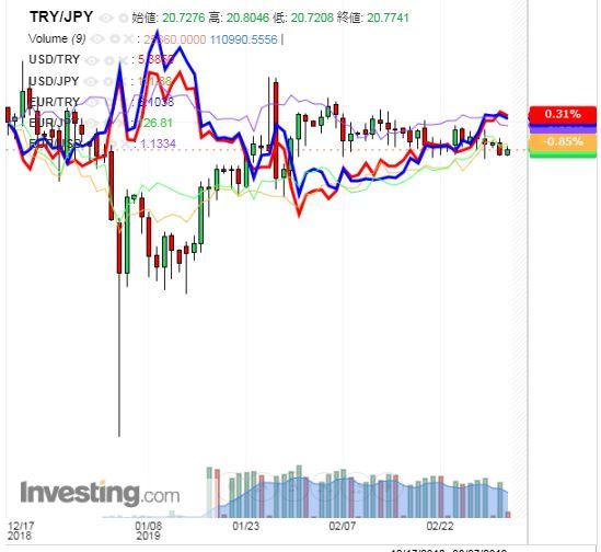 トルコリラ円 TRY/JPY(日足) 2019年3月5日