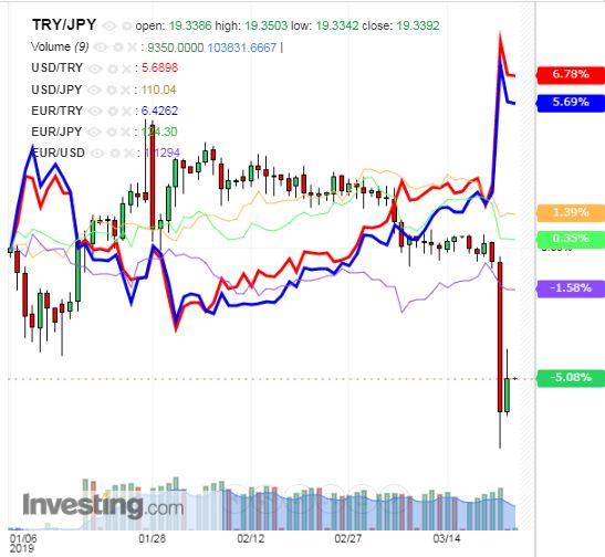 トルコリラ円 TRY/JPY(日足) 2019年3月25日