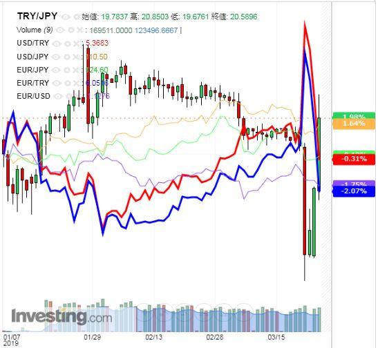 トルコリラ円 TRY/JPY(日足) 2019年3月27日
