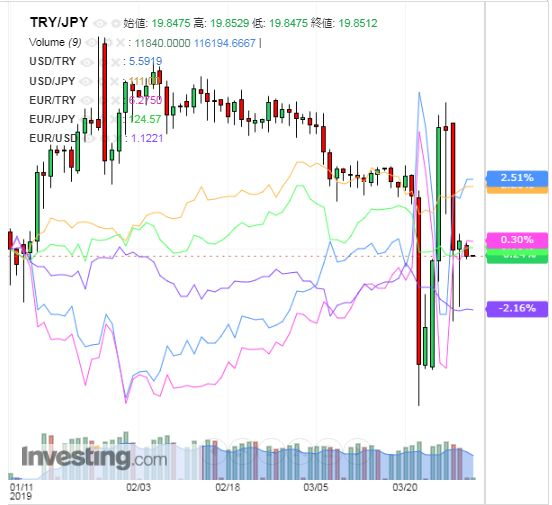 トルコリラ円 TRY/JPY(日足) 2019年4月1日