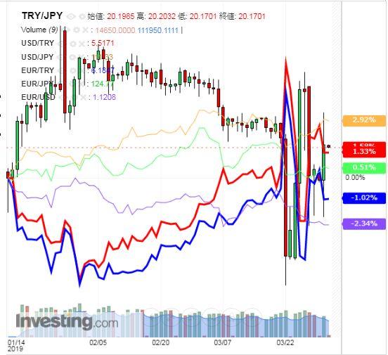 トルコリラ円 TRY/JPY(日足) 2019年4月2日