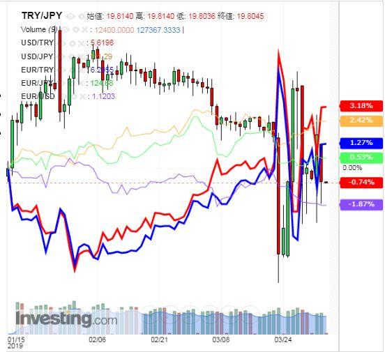 トルコリラ円 TRY/JPY(日足) 2019年4月3日