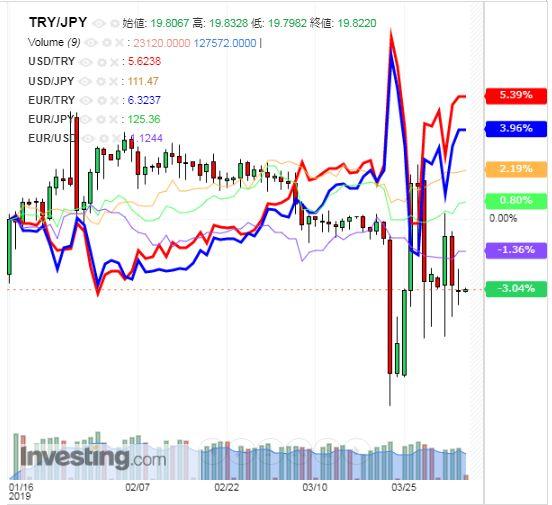 トルコリラ円 TRY/JPY(日足) 2019年4月4日