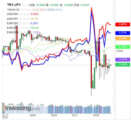 トルコリラ円 TRY/JPY(日足) 2019年4月5日