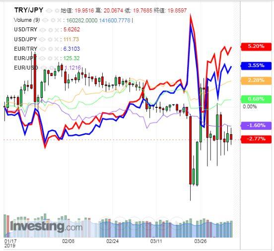 トルコリラ円 TRY/JPY(日足) 2019年4月6日