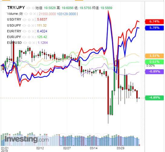 トルコリラ円 TRY/JPY(日足) 2019年4月9日